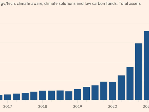 """""""The Most Dangerous Form Of Portfolio Greenwashing"""": French Study Shows Climate ETFs """"Undermine"""" Fight Against Global Warming"""