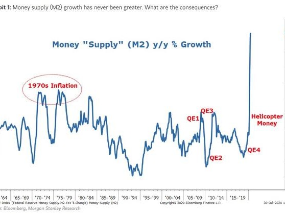 Morgan Stanley: Brace For A Spike In Inflation As Congress Is Now In The Money Supply Driver's Seat