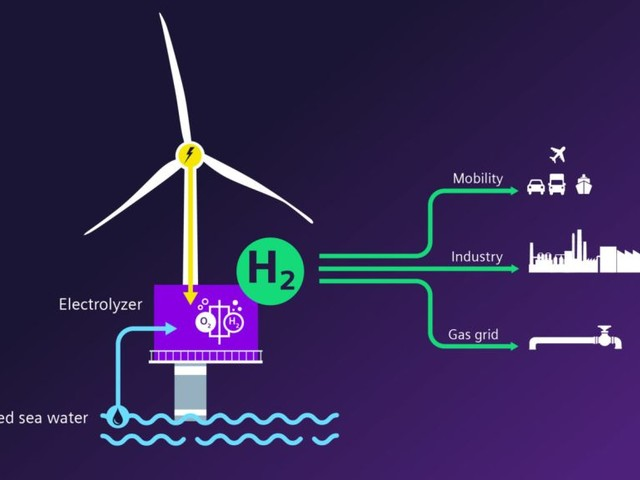 Offshore Wind-to-Hydrogen Solution: Siemens Gamesa & Siemens Energy to unlock a new Era