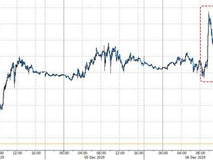 Oil Jumps After OPEC Agrees To 500,000 bpd Production Cut