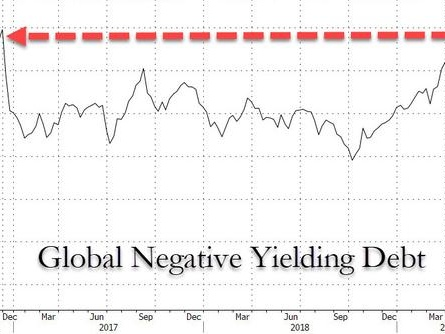 Global Negative-Yielding Debt Back To Record Highs As Bond Yields Slide To All-Time Low