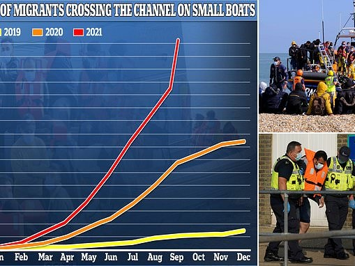 Migrant Channel crossings reach a record high: Number detained trying to get to the UK hits 16,299