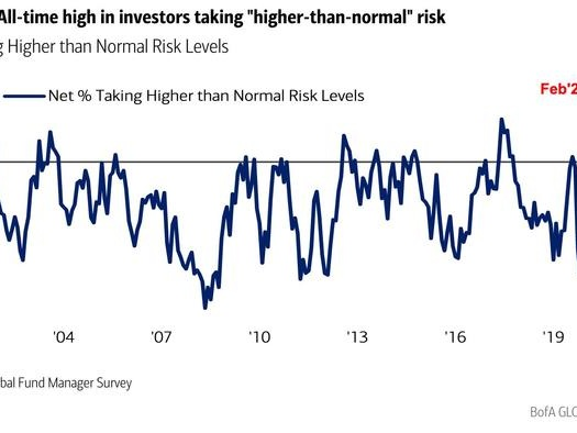 """The Only Reason To Be """"Bearish"""" Is """"No One Is Bearish"""""""
