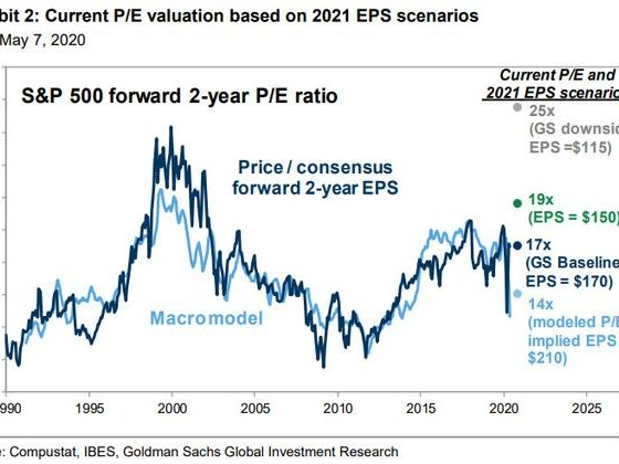 6 Reasons Why Goldman Sees The S&P Sliding Back To 2,400 By August