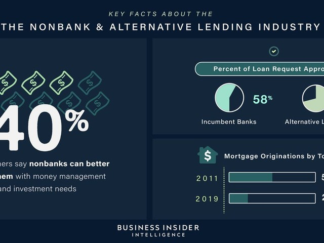 A look at the nonbank and alternative lending industry in 2019 (WFC, BAC, C, JPM, USB, PYPL)