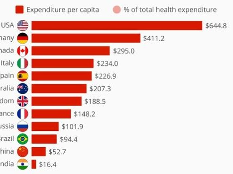 Where Obesity Places The Biggest Burden On Healthcare