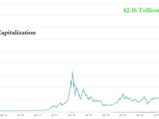 "The ""Fundamental"" Economic Design Driving Crypto Valuation Above $2 Trillion"