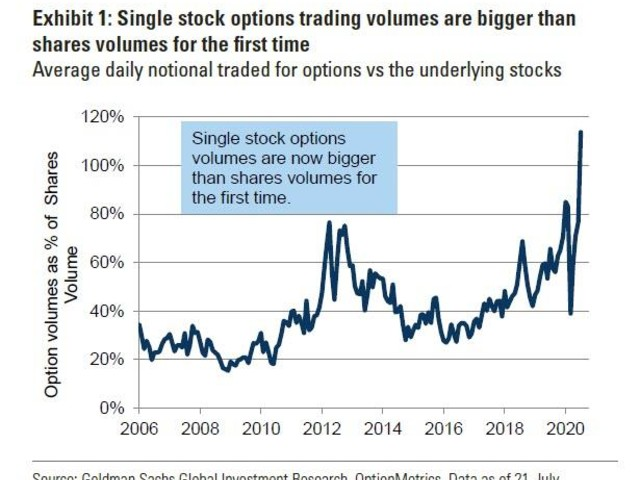 Goldman Spots A Historic Inversion In The Market
