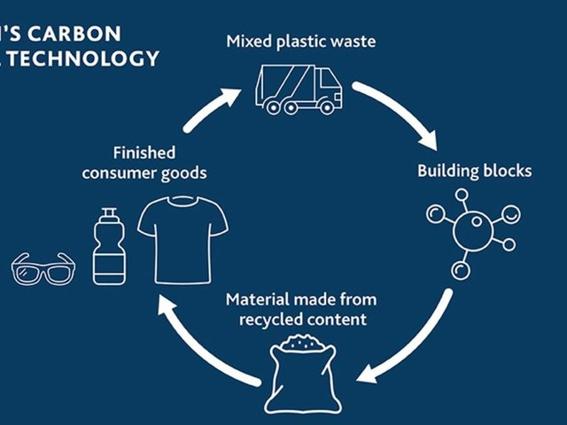 Eastman Announces Project with USAMP & PADNOS for Fully Circular Recycling Study in Automotive Market