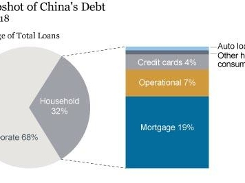 China Accounts For More Than 60% Of All New Credit Created Globally In The Past Ten Years