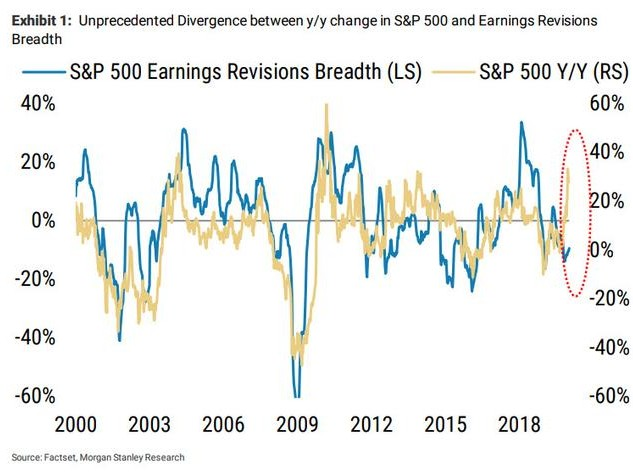 """An """"Unprecedented Divergence"""" Has Opened Between Stocks And Earnings"""