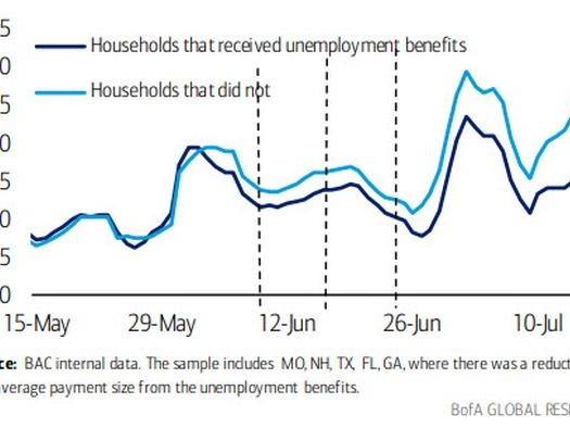 Previewing The Next Crisis: Spending Tumbles Among Households Cut Off From Unemployment Benefits