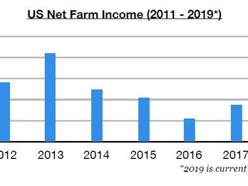 Contrary To Conventional Wisdom, US Farmers Are Having Their Best Year Since 2013
