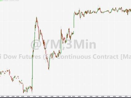 "Stocks Dive On China Ag-Buy ""Concern"" Rumors"