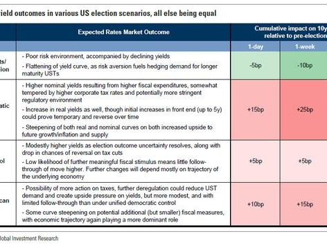 Goldman Expects Treasury Yields To Surge If Democrats Sweep In November
