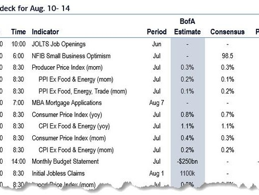 Key Events In The Coming Quiet Week: CPI, Retail Sales, End Of Earnings Season