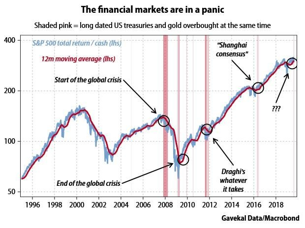 GaveKal: Markets Are In A Panic, And This Time There Will Be No Happy Ending