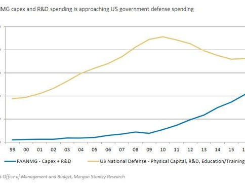 The FAANMG Capex And R&D Budget Is Rapidly US Government Defense Spending