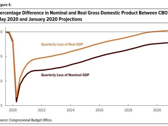 Budget Office Finds US Economy Won't Return To Normal Until 2030