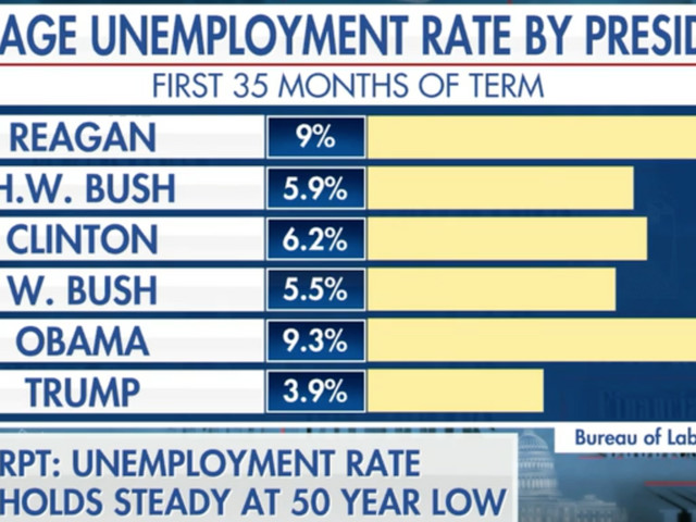 This chart will get President Trump re-elected, says Fox Business host