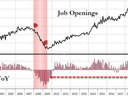 Labor Market Hits A Brick Wall: Job Openings Crater The Most Since The Financial Crisis