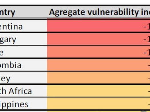 Emerging Market Vulnerability Heatmap: Are EMs Threatened By Increasing Inflation Expectations