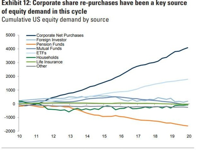 Goldman's Buyback Desk: Companies Representing $190BN In Buybacks, 25% Of Total, Have Already Suspended Repurchases