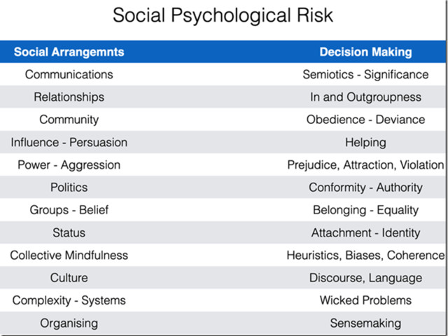 Psycho-Social and Socio-Psychological, What's the Difference?