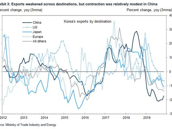 Surging China PMIs, Crashing Korea Exports Spark Even More Confusion About Global Economy