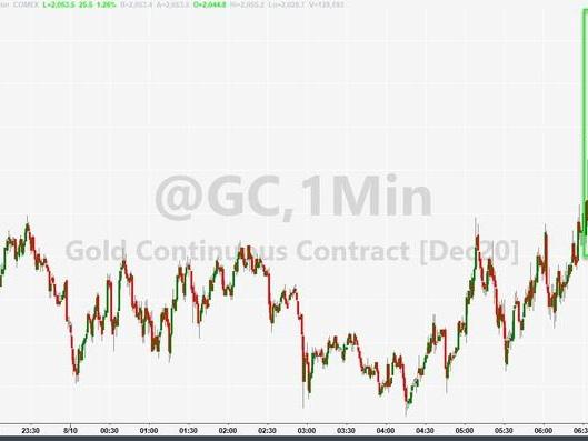 Gold, Silver, Small Caps, & Bonds Are All Soaring As Nasdaq Tumbles