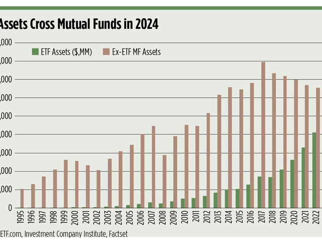 The End of Mutual Funds?