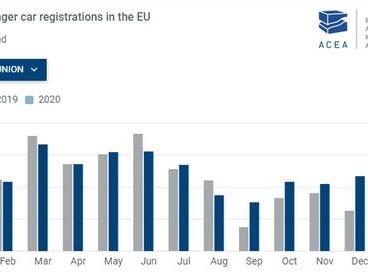 EU Auto Registrations Plunge In Dismal Pre-Coronavirus January Numbers