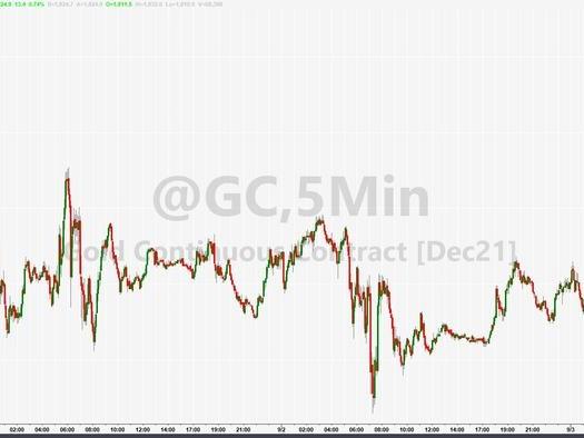 Gold & Crypto Jump As Dollar, Bonds, & Stocks Dump After Big Jobs Miss