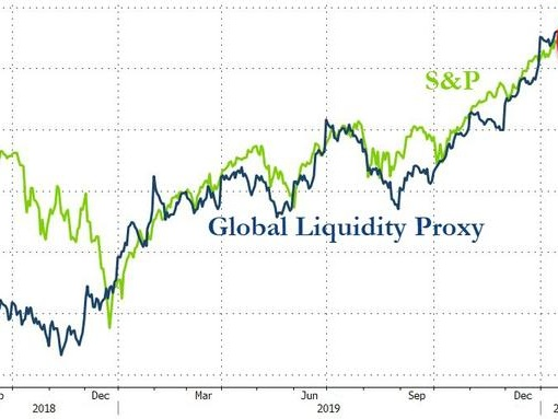 "'Sacrilegious' Trader Warns ""Not All Problems Can Be Solved With Excess Liquidity"""
