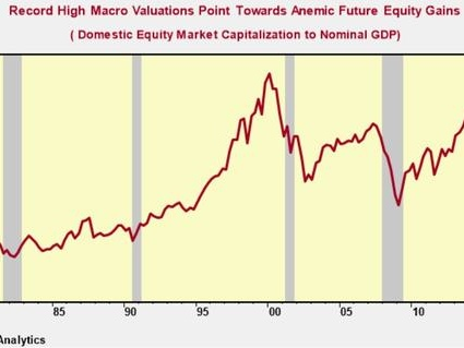 Valuations Point To A Decade Of Anemic Returns Ahead