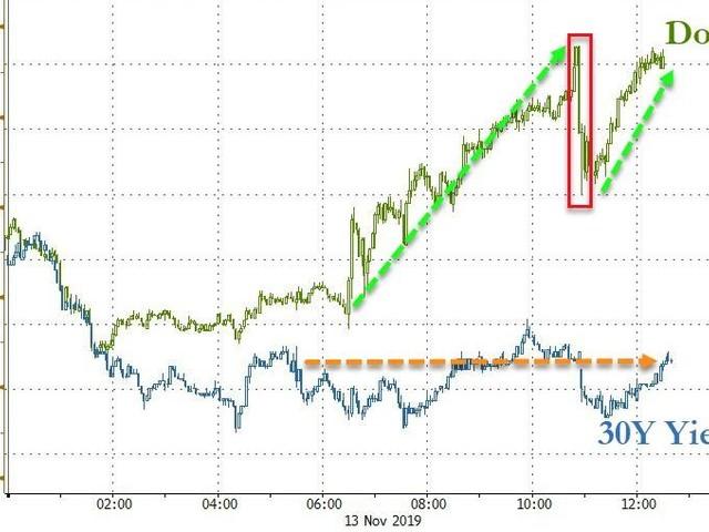 Stocks Shrug Off China Trade Talks Tumult, Decouple From Bonds