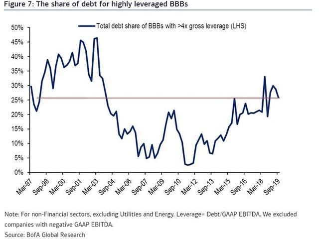 """""""Party Like It's 1998"""": A Quarter Of $3.2 Trillion In BBB-Rated Bonds May Be Junk"""