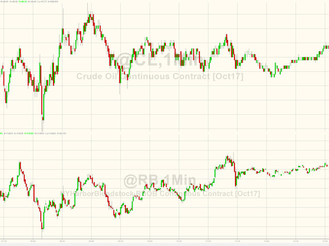 WTI/RBOB Extend Gains After Biggest Gasoline Draw On Record