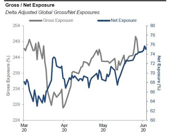 Not Just Retail: Hedge Funds Flood Into Stocks; Net Leverage Highest In Over Two Years