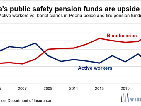 Illinois Cities Getting Crushed By Pension Costs - Just Look At Peoria!
