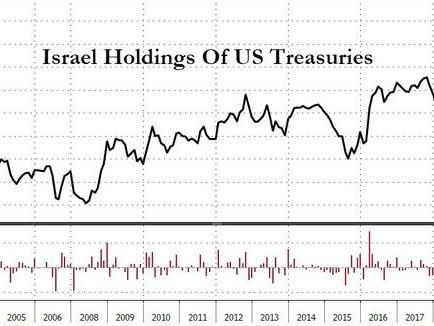 Japan Dumps Most Treasuries In History As Israel's 2019 Buying Spree Continues