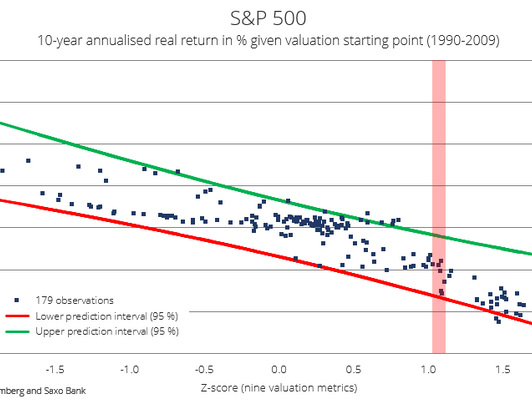 "Saxo Bank: ""The S&P500's Valuation Is The Highest Since 2001"""
