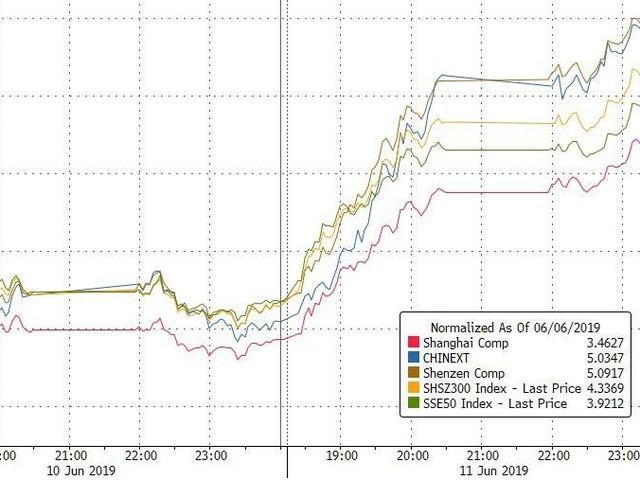 Dollar Dumps To 2-Mo Lows As China Trounces Kudlow's Stock Bounce