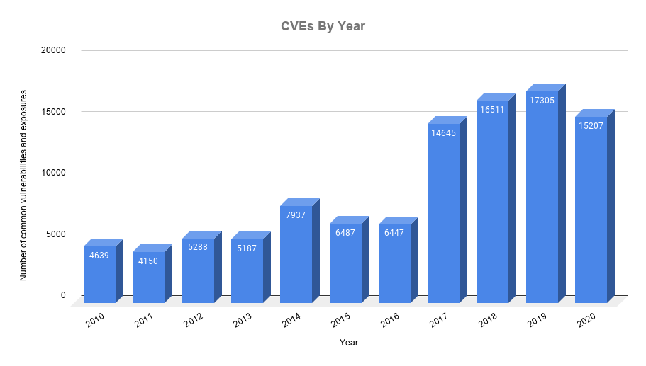 CVEs-By-Year