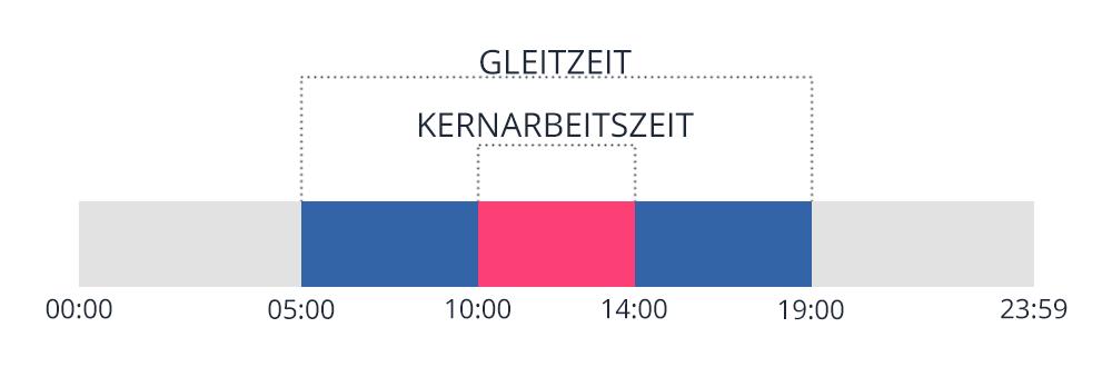 Schaubild des Arbeitszeitmodell Gleitzeit
