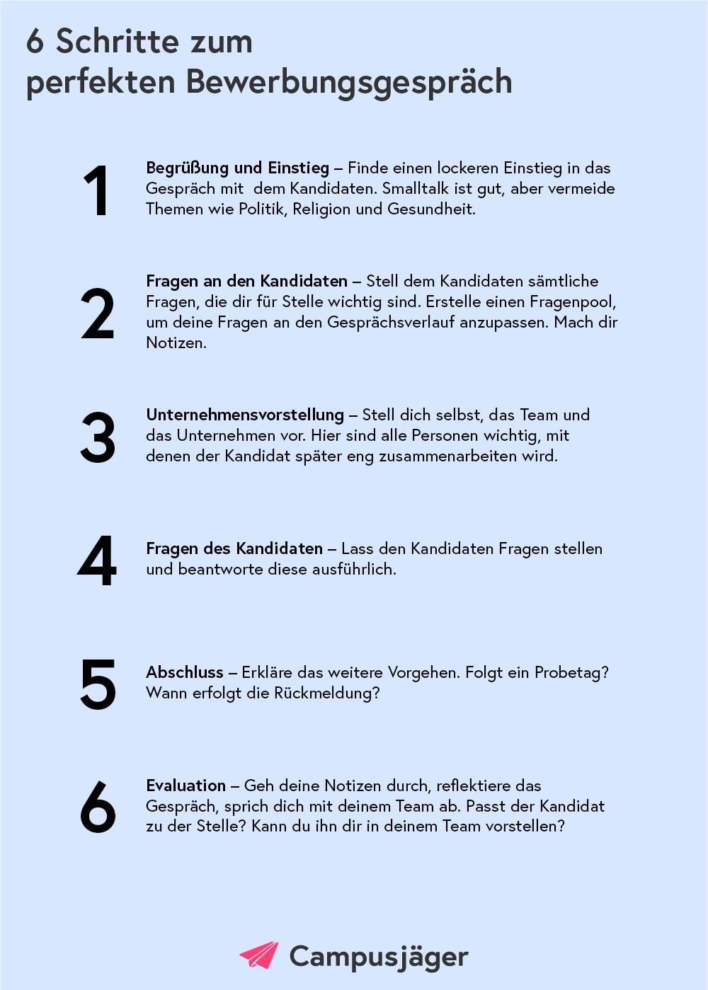 Infografik Ablauf Vorstellungsgespräch Arbeitgeber