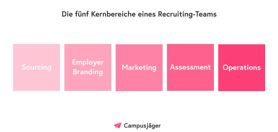 Infografik: 5 Kernbereiche von Recruiting-Teams
