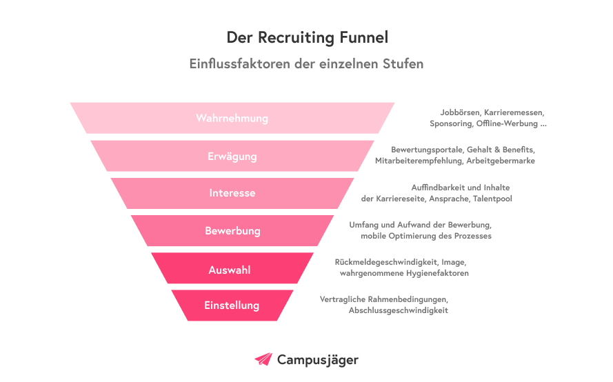 Infografik: Recruiting Funnel