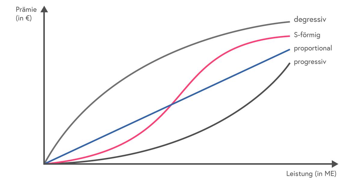 Grafik mit verschiedenen Prämienverläufe – Vergütungssysteme