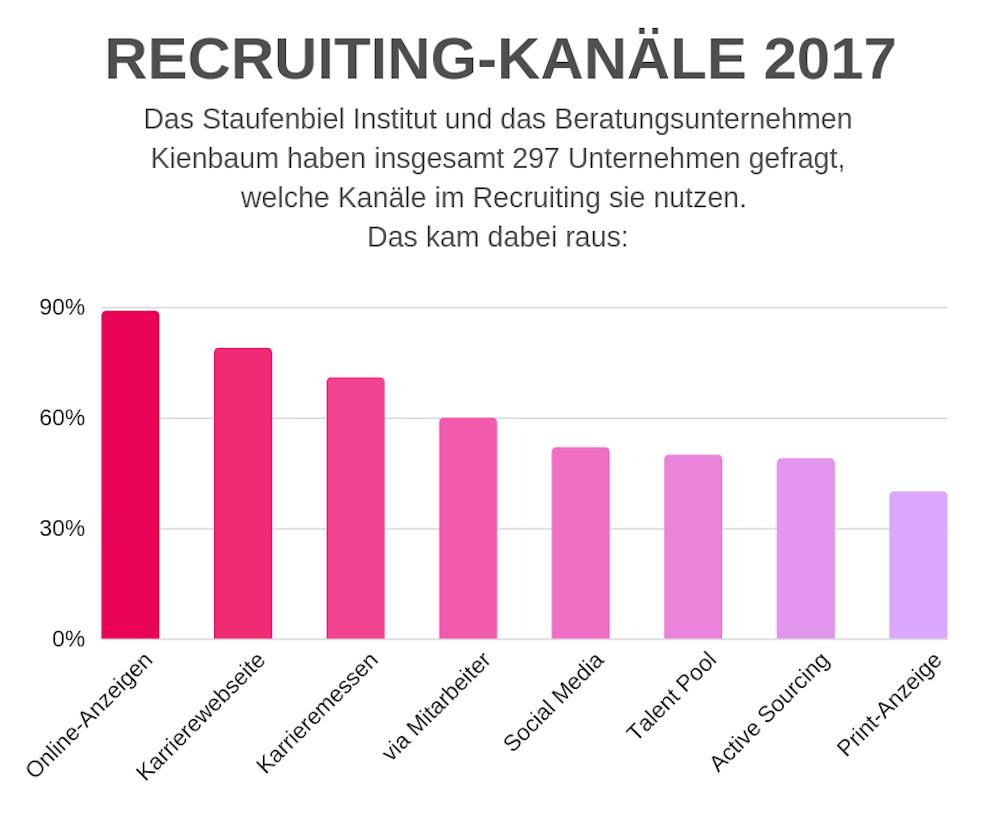 Recruiting Statistik
